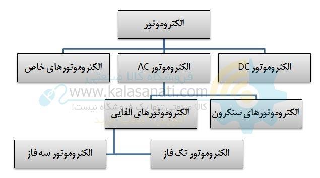 انواع الکتروموتور